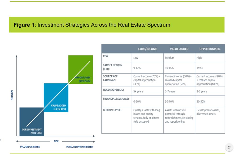 Real estate investment strategies australia news rathbones investment management international