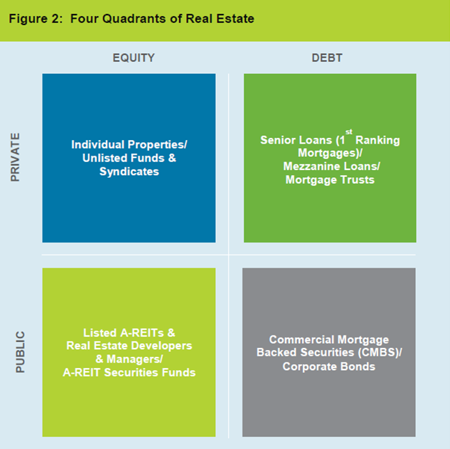 unlisted real estate investment trusts